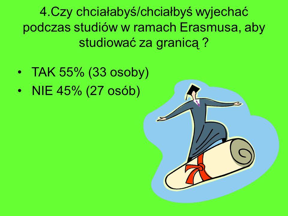 4.Czy chciałabyś/chciałbyś wyjechać podczas studiów w ramach Erasmusa, aby studiować za granicą ? TAK 55% (33 osoby) NIE 45% (27 osób)
