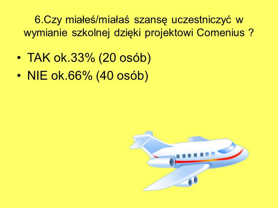 6.Czy miałeś/miałaś szansę uczestniczyć w wymianie szkolnej dzięki projektowi Comenius ? TAK ok.33% (20 osób) NIE ok.66% (40 osób)