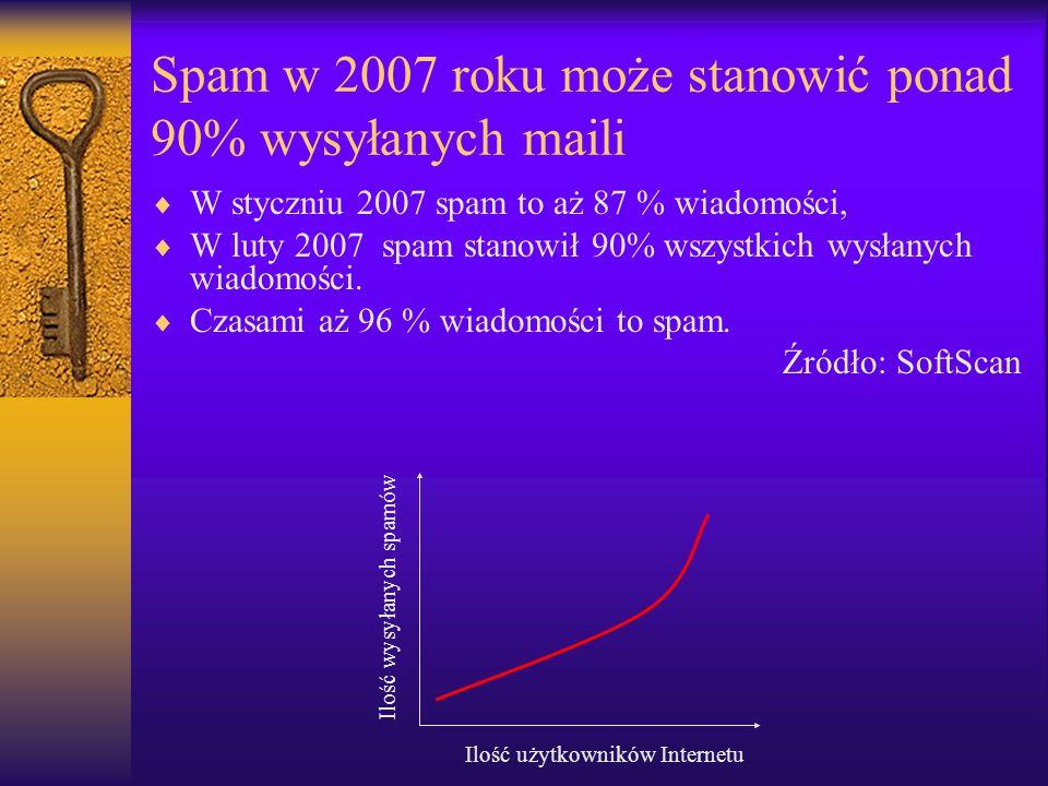 Spam w 2007 roku może stanowić ponad 90% wysyłanych maili  W styczniu 2007 spam to aż 87 % wiadomości,  W luty 2007 spam stanowił 90% wszystkich wys