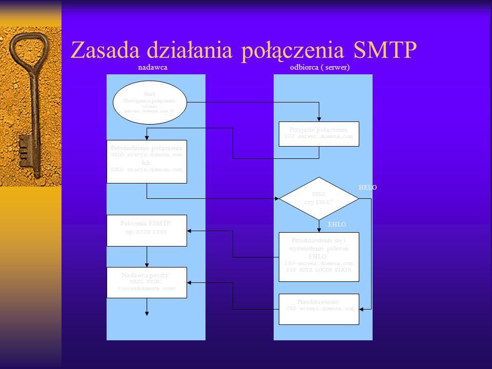 Start Nawiązanie połączenia telnet serwer.domena.com :25 Przyjęcie połączenia 220 serwer.domena.com Potwierdzenie połączenia HELO stacja.domena.com lu