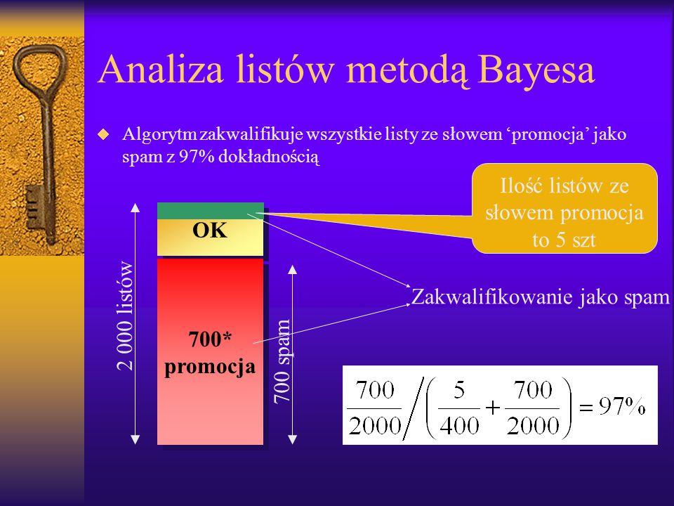 Analiza listów metodą Bayesa  Algorytm zakwalifikuje wszystkie listy ze słowem 'promocja' jako spam z 97% dokładnością OK 700* promocja 700* promocja