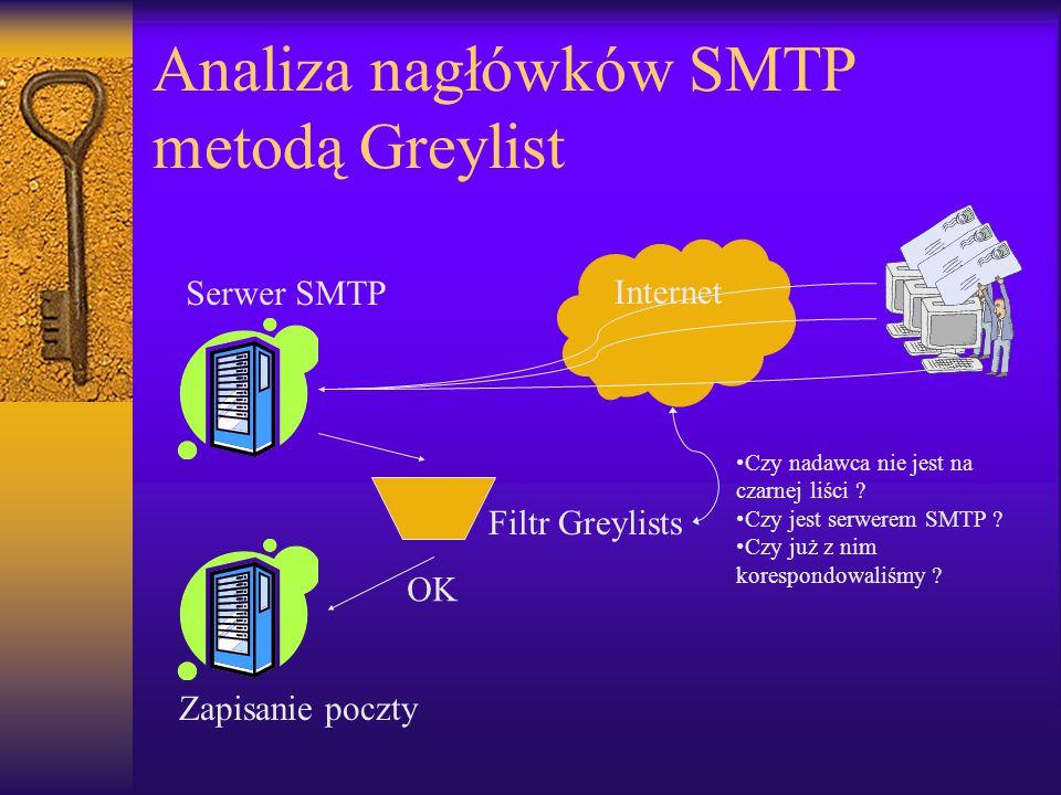 Analiza nagłówków SMTP metodą Greylist Internet Serwer SMTP Filtr Greylists Czy nadawca nie jest na czarnej liści ? Czy jest serwerem SMTP ? Czy już z