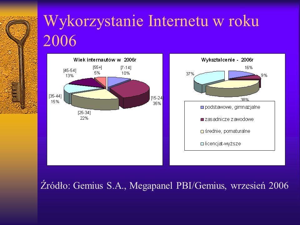 Wykorzystanie Internetu w roku 2006 Źródło: Gemius S.A., Megapanel PBI/Gemius, wrzesień 2006
