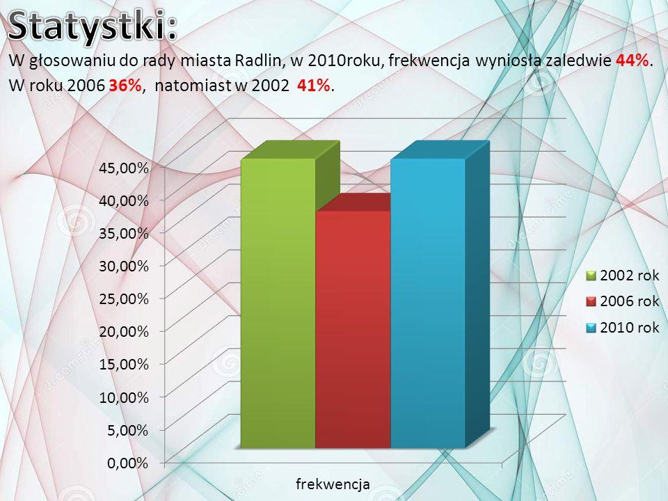 W głosowaniu do rady miasta Radlin, w 2010roku, frekwencja wyniosła zaledwie 44%. W roku 2006 36%, natomiast w 2002 41%.