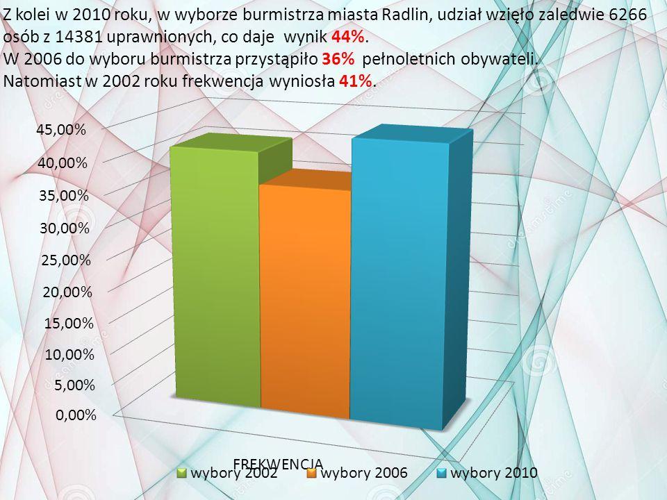Z kolei w 2010 roku, w wyborze burmistrza miasta Radlin, udział wzięło zaledwie 6266 osób z 14381 uprawnionych, co daje wynik 44%. W 2006 do wyboru bu