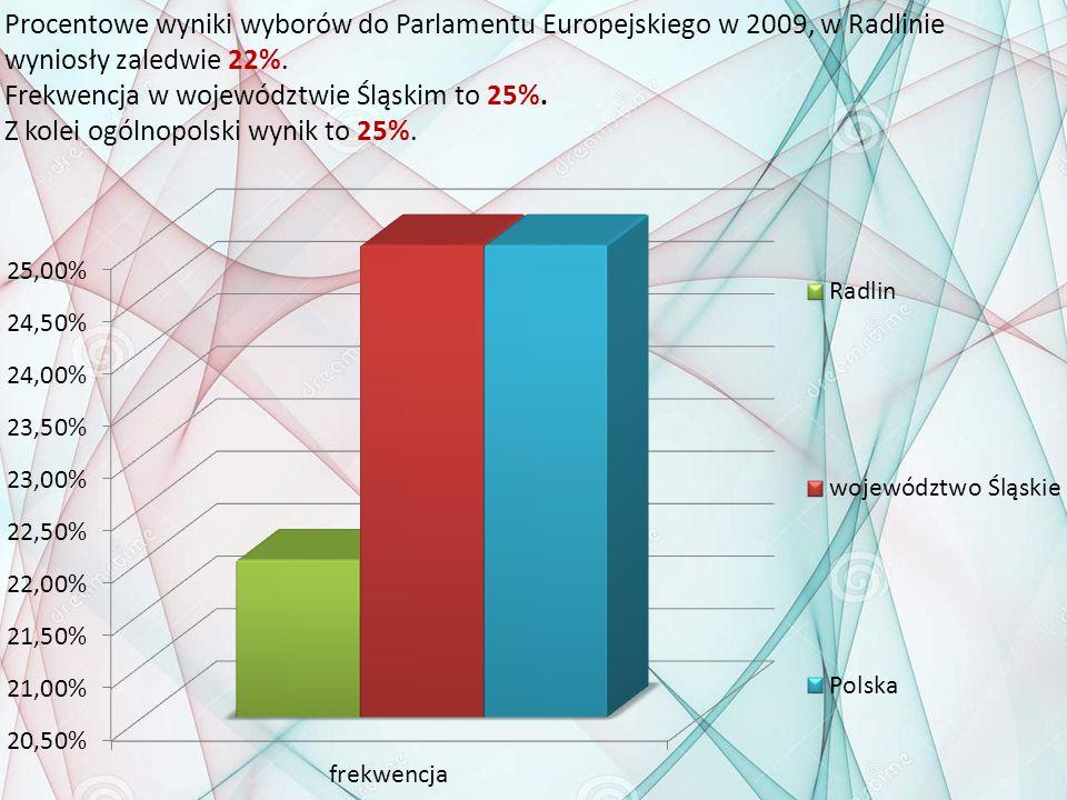 Procentowe wyniki wyborów do Parlamentu Europejskiego w 2009, w Radlinie wyniosły zaledwie 22%. Frekwencja w województwie Śląskim to 25%. Z kolei ogól