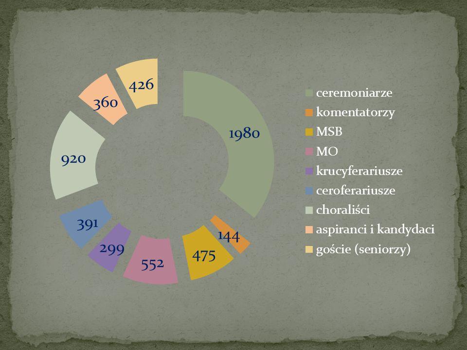 ilość słuzeń ilość osób w grupie słuzeń na osobę procent całości procent (osoba) ceremoniarze19801315235,72,7 komentatorzy1443482,60,9 MSB4757688,61,2 MO55286910,01,2 krucyferariusze2995605,41,1 ceroferariusze3915787,01,4 choraliści920109216,61,7 aspiranci i kandydaci3604906,51,6 goście (seniorzy)42631427,72,6 5547
