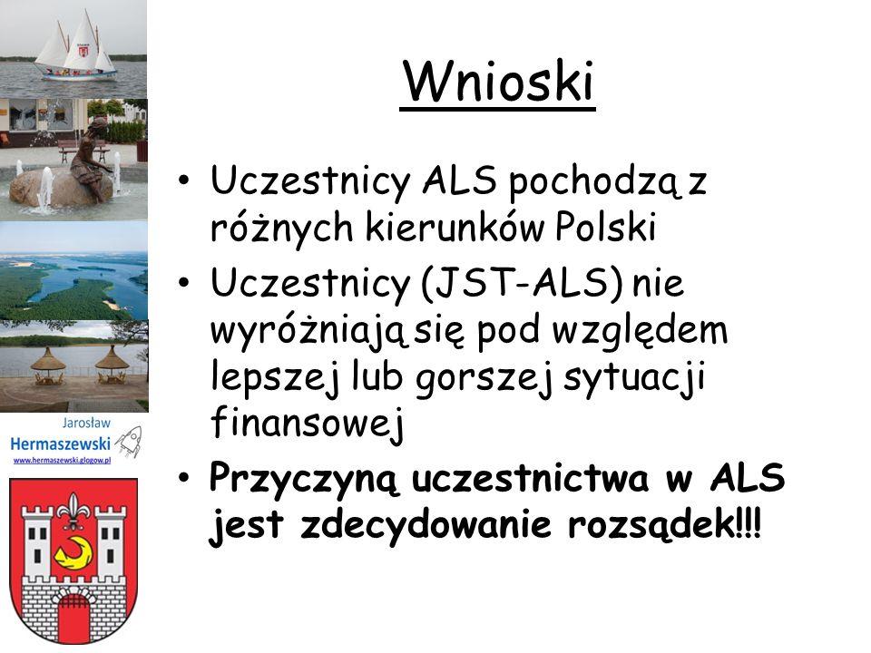 Wnioski Uczestnicy ALS pochodzą z różnych kierunków Polski Uczestnicy (JST-ALS) nie wyróżniają się pod względem lepszej lub gorszej sytuacji finansowe