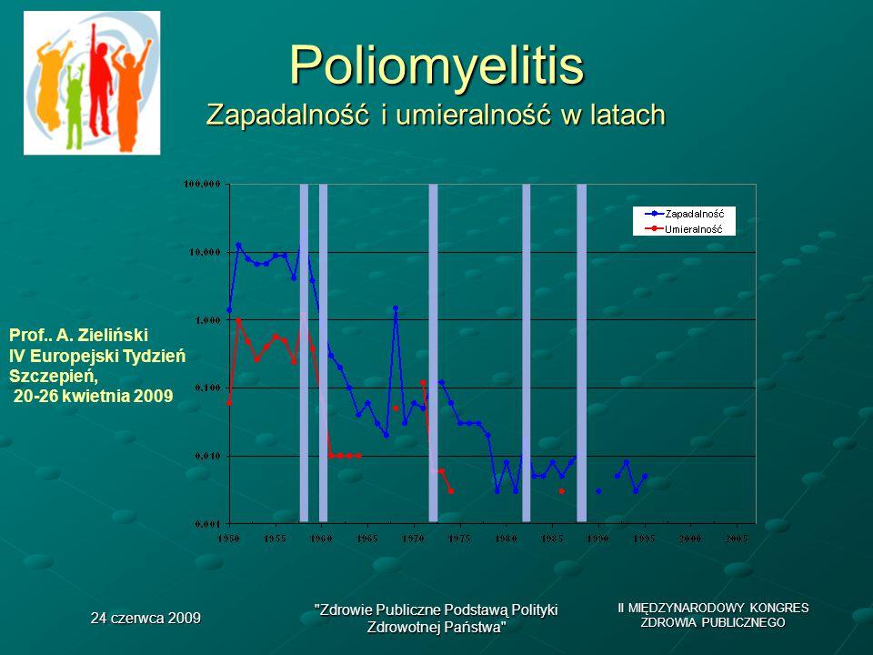 II MIĘDZYNARODOWY KONGRES ZDROWIA PUBLICZNEGO 24 czerwca 2009 Zdrowie Publiczne Podstawą Polityki Zdrowotnej Państwa Poliomyelitis Zapadalność i umieralność w latach Prof..