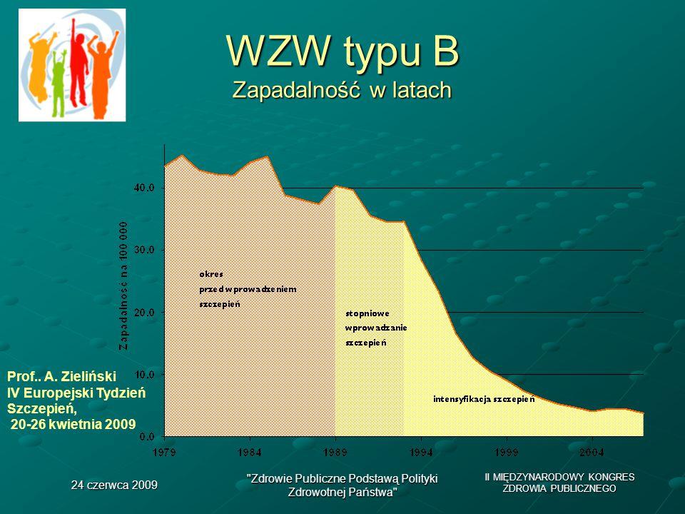 II MIĘDZYNARODOWY KONGRES ZDROWIA PUBLICZNEGO 24 czerwca 2009 Zdrowie Publiczne Podstawą Polityki Zdrowotnej Państwa WZW typu B Zapadalność w latach Prof..