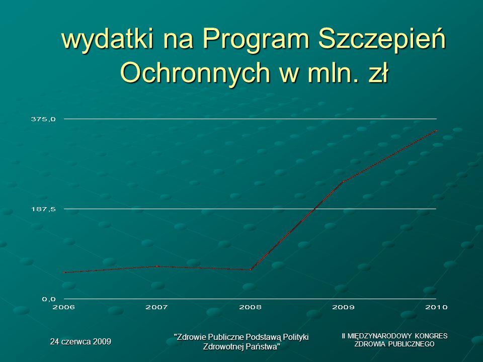 II MIĘDZYNARODOWY KONGRES ZDROWIA PUBLICZNEGO 24 czerwca 2009 Zdrowie Publiczne Podstawą Polityki Zdrowotnej Państwa wydatki na Program Szczepień Ochronnych w mln.