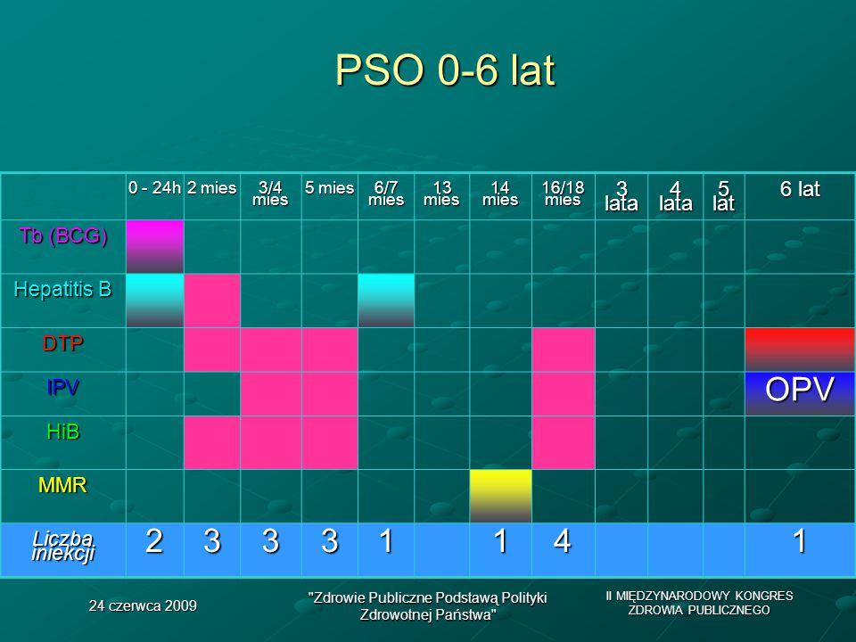 II MIĘDZYNARODOWY KONGRES ZDROWIA PUBLICZNEGO 24 czerwca 2009 Zdrowie Publiczne Podstawą Polityki Zdrowotnej Państwa PSO 0-6 lat 0 - 24h 2 mies 3/4 mies 5 mies 6/7 mies 13 mies 14 mies 16/18 mies 3 lata 4 lata 5 lat 6 lat Tb (BCG) Hepatitis B DTP IPVOPV HiB MMR Liczba iniekcji 23331141