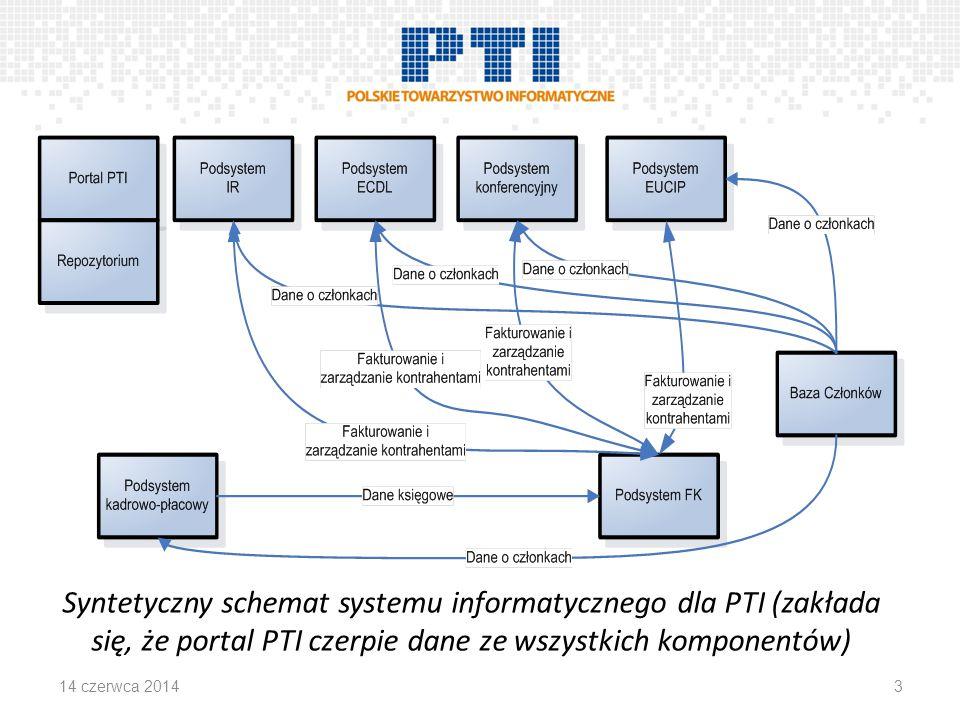 Syntetyczny schemat systemu informatycznego dla PTI (zakłada się, że portal PTI czerpie dane ze wszystkich komponentów) 314 czerwca 2014