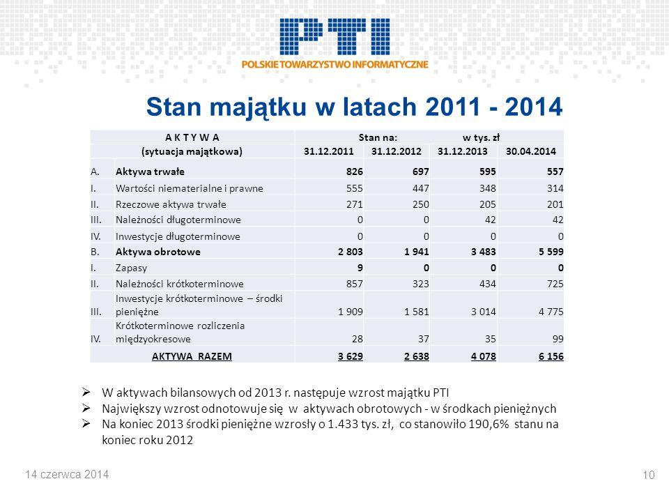 Stan majątku w latach 2011 - 2014 A K T Y W AStan na: w tys.