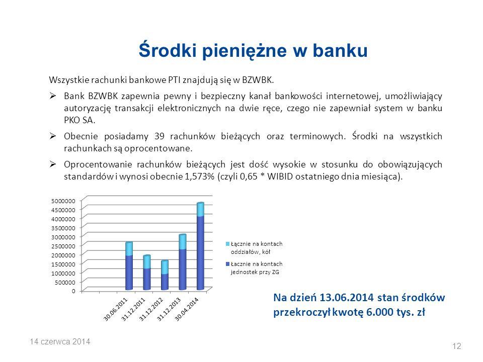 Środki pieniężne w banku Wszystkie rachunki bankowe PTI znajdują się w BZWBK.