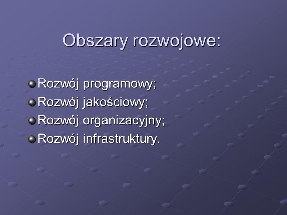 Obszary rozwojowe: Rozwój programowy; Rozwój jakościowy; Rozwój organizacyjny; Rozwój infrastruktury.