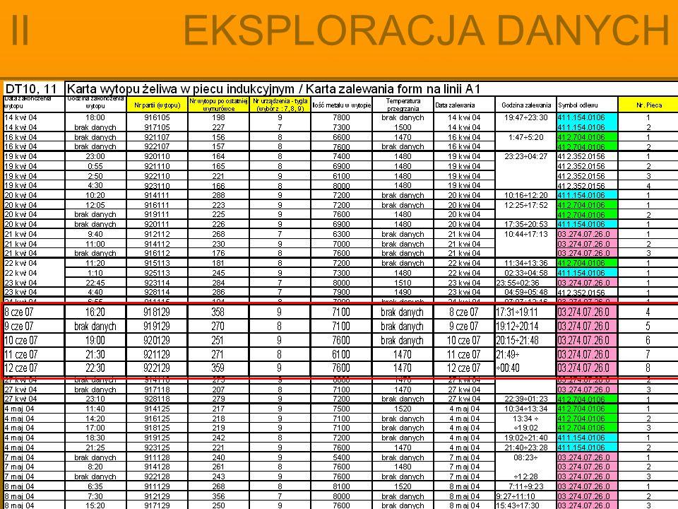 Przygotowanie danych: uzupełnianie danych II EKSPLORACJA DANYCH Baza danych może zawierać dwa rodzaje niewypełnionych pól: brakujące dane (missing value) puste dane (empty value) Każdy z tych przypadków musi być inaczej potraktowany