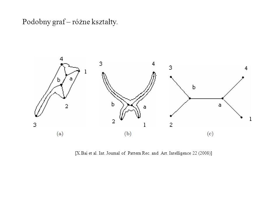 Podobny graf – różne kształty. [X.Bai et al. Int. Journal of Pattern Rec. and Art. Intelligence 22 (2008)]