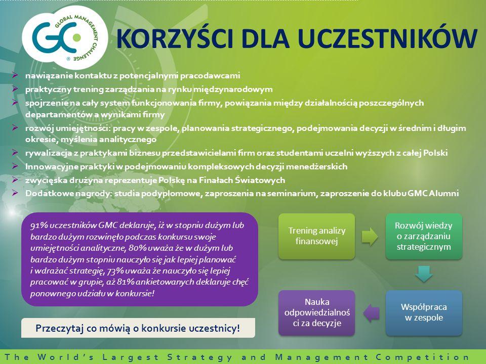  nawiązanie kontaktu z potencjalnymi pracodawcami  praktyczny trening zarządzania na rynku międzynarodowym  spojrzenie na cały system funkcjonowania firmy, powiązania między działalnością poszczególnych departamentów a wynikami firmy  rozwój umiejętności: pracy w zespole, planowania strategicznego, podejmowania decyzji w średnim i długim okresie, myślenia analitycznego  rywalizacja z praktykami biznesu przedstawicielami firm oraz studentami uczelni wyższych z całej Polski  Innowacyjne praktyki w podejmowaniu kompleksowych decyzji menedżerskich  zwycięska drużyna reprezentuje Polskę na Finałach Światowych  Dodatkowe nagrody: studia podyplomowe, zaproszenia na seminarium, zaproszenie do klubu GMC Alumni KORZYŚCI DLA UCZESTNIKÓW Przeczytaj co mówią o konkursie uczestnicy.