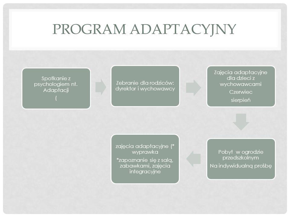 PROGRAM ADAPTACYJNY Zebranie dla rodziców: dyrektor i wychowawcy Spotkanie z psychologiem nt. Adaptacji ( Zajęcia adaptacyjne dla dzieci z wychowawcam