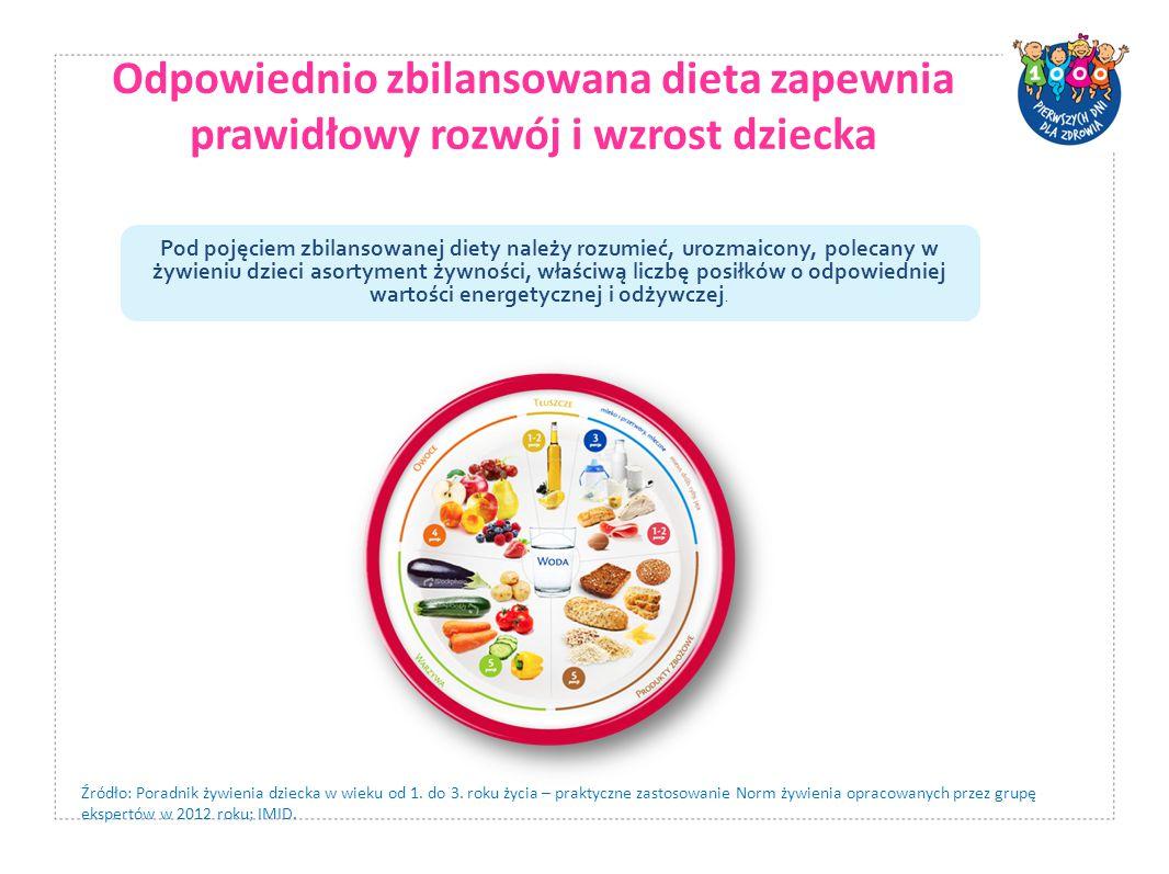 Odpowiednio zbilansowana dieta zapewnia prawidłowy rozwój i wzrost dziecka Pod pojęciem zbilansowanej diety należy rozumieć, urozmaicony, polecany w ż