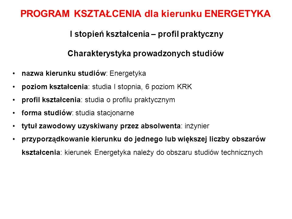 PROGRAM KSZTAŁCENIA dla kierunku ENERGETYKA I stopień kształcenia – profil praktyczny Charakterystyka prowadzonych studiów nazwa kierunku studiów: Ene