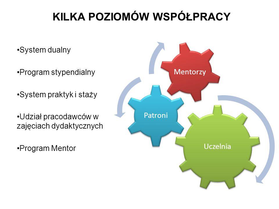 KILKA POZIOMÓW WSPÓŁPRACY Uczelnia Patroni Mentorzy System dualny Program stypendialny System praktyk i staży Udział pracodawców w zajęciach dydaktycz