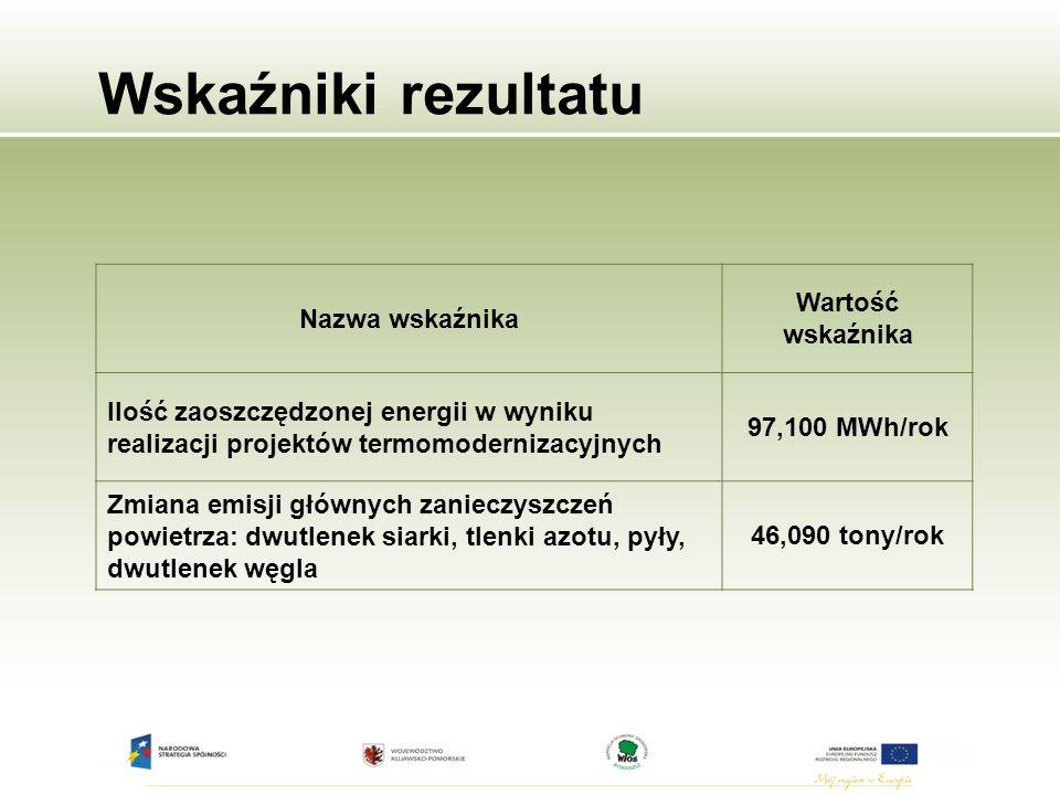 Wskaźniki rezultatu Nazwa wskaźnika Wartość wskaźnika Ilość zaoszczędzonej energii w wyniku realizacji projektów termomodernizacyjnych 97,100 MWh/rok Zmiana emisji głównych zanieczyszczeń powietrza: dwutlenek siarki, tlenki azotu, pyły, dwutlenek węgla 46,090 tony/rok