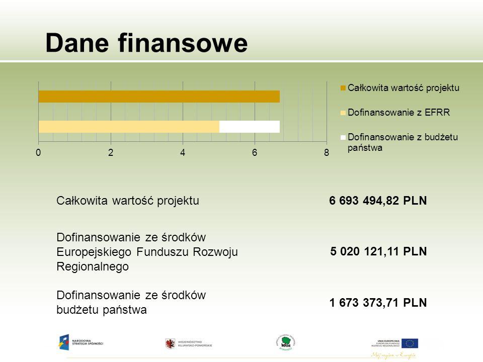 Dane finansowe Całkowita wartość projektu6 693 494,82 PLN Dofinansowanie ze środków Europejskiego Funduszu Rozwoju Regionalnego 5 020 121,11 PLN Dofinansowanie ze środków budżetu państwa 1 673 373,71 PLN