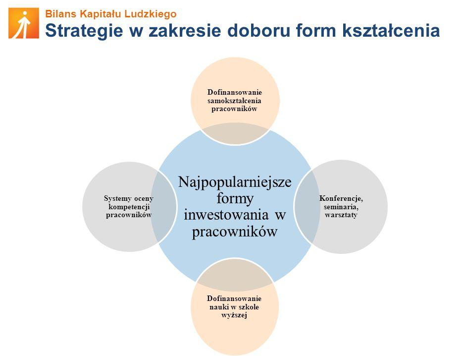 Bilans Kapitału Ludzkiego Strategie w zakresie doboru form kształcenia Najpopularniejsze formy inwestowania w pracowników Dofinansowanie samokształcen