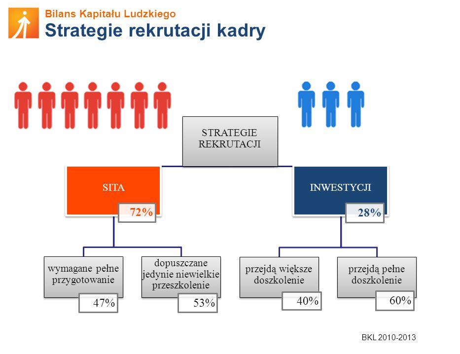 Bilans Kapitału Ludzkiego Strategie rekrutacji kadry STRATEGIE REKRUTACJI SITA 72% wymagane pełne przygotowanie 47% dopuszczane jedynie niewielkie prz