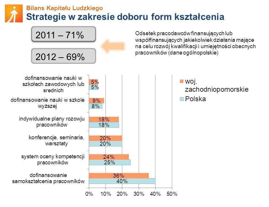Bilans Kapitału Ludzkiego Strategie w zakresie doboru form kształcenia 2011 – 71% 2012 – 69% Odsetek pracodawców finansujących lub współfinansujących