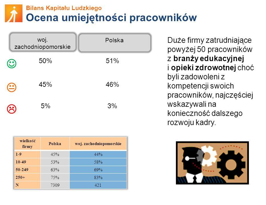 Bilans Kapitału Ludzkiego Ocena umiejętności pracowników woj. zachodniopomorskie Polska 50%51%  45%46%  5%3% Duże firmy zatrudniające powyżej 50 pra