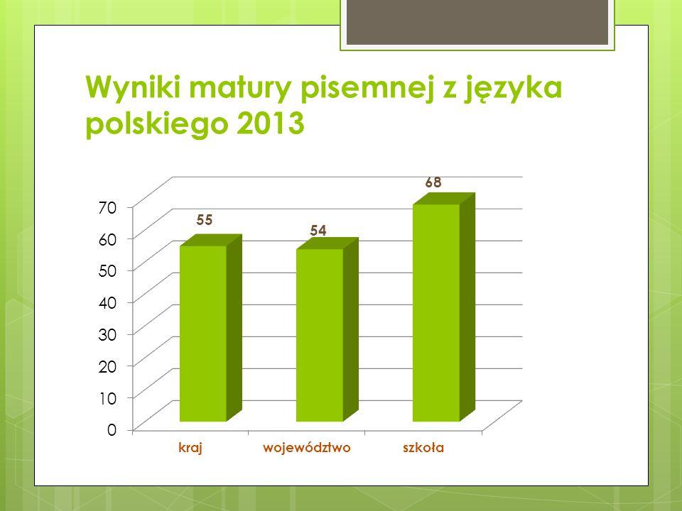 Wyniki matury z przedmiotów humanistycznych (j. polski, historia, wos) 2011-2013