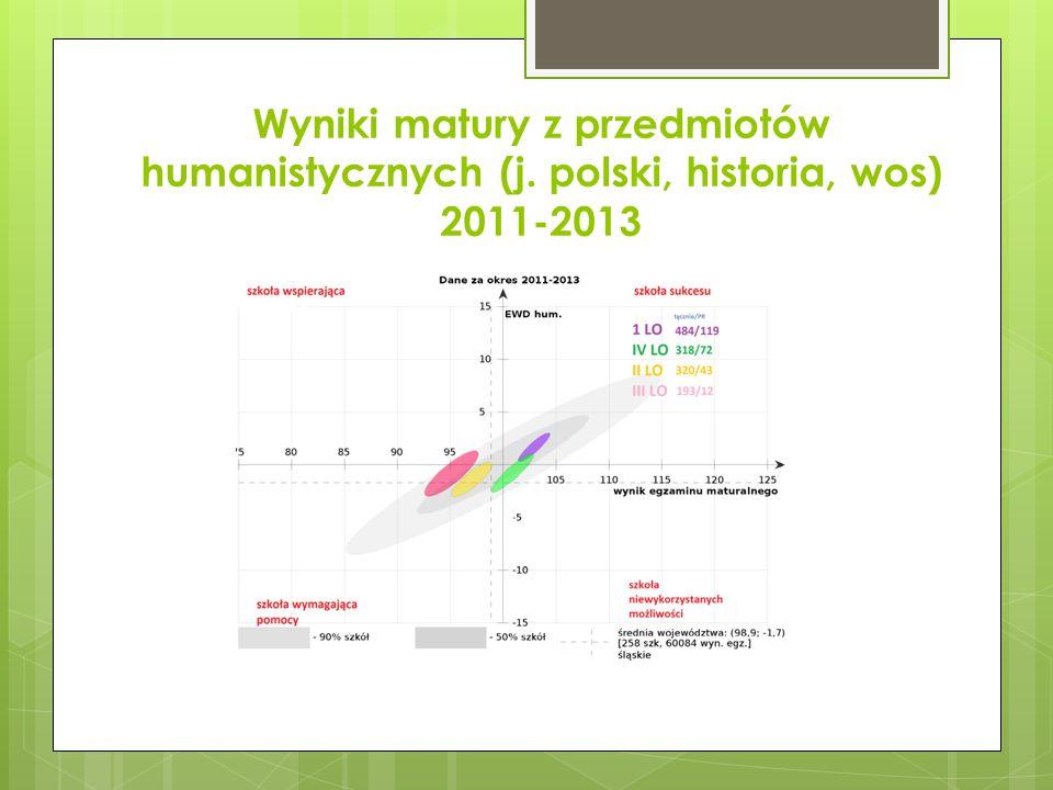 Wyniki matury z matematyki 2013