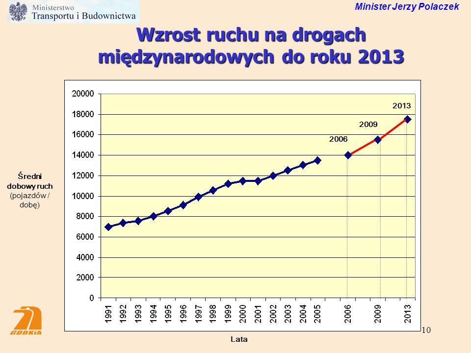 10 Wzrost ruchu na drogach międzynarodowych do roku 2013 Średni dobowy ruch (pojazdów / dobę) 2006 2009 2013 Lata Minister Jerzy Polaczek