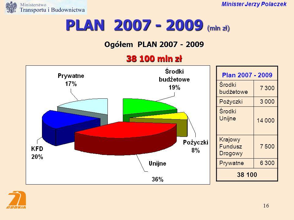 16 PLAN 2007 - 2009 (mln zł) Ogółem PLAN 2007 - 2009 38 100 mln zł Minister Jerzy Polaczek Plan 2007 - 2009 Środki budżetowe 7 300 Pożyczki3 000 Środk