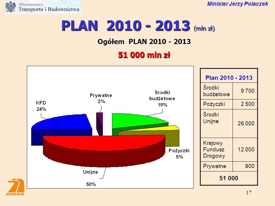 17 PLAN 2010 - 2013 (mln zł) Ogółem PLAN 2010 - 2013 51 000 mln zł Minister Jerzy Polaczek Plan 2010 - 2013 Środki budżetowe 9 700 Pożyczki2 500 Środk