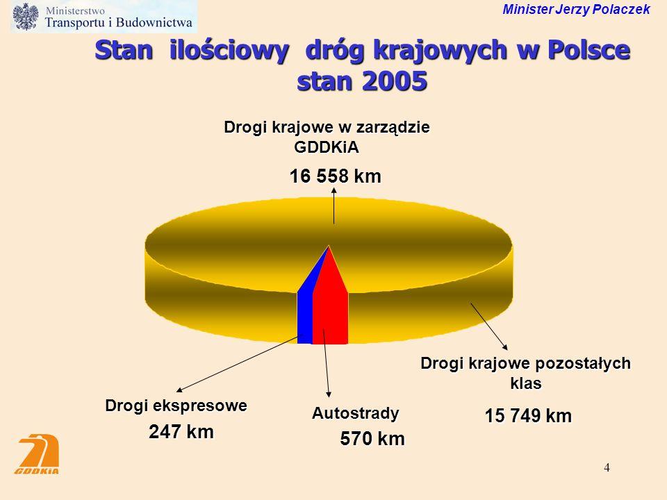 4 16 558 km Drogi krajowe w zarządzie GDDKiA 247 km Drogi ekspresowe 570 km Autostrady Drogi krajowe pozostałych klas 15 749 km 15 749 km Stan ilościo