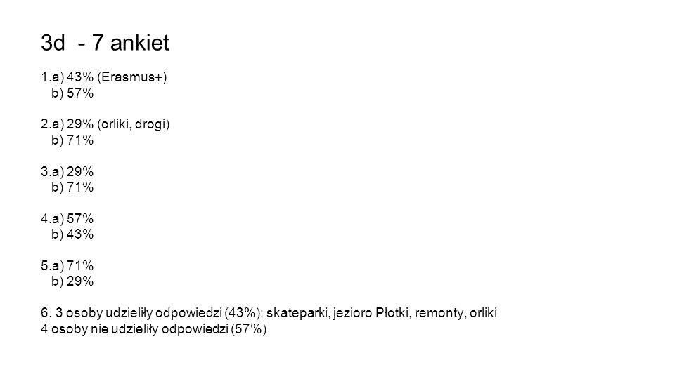 3d - 7 ankiet 1.a) 43% (Erasmus+) b) 57% 2.a) 29% (orliki, drogi) b) 71% 3.a) 29% b) 71% 4.a) 57% b) 43% 5.a) 71% b) 29% 6. 3 osoby udzieliły odpowied