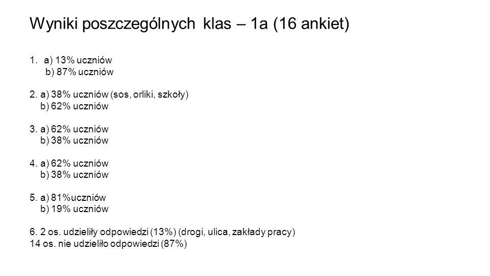 Wyniki poszczególnych klas – 1a (16 ankiet) 1.a) 13% uczniów b) 87% uczniów 2. a) 38% uczniów (sos, orliki, szkoły) b) 62% uczniów 3. a) 62% uczniów b