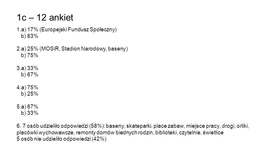 1c – 12 ankiet 1.a) 17% (Europejski Fundusz Społeczny) b) 83% 2.a) 25% (MOSiR, Stadion Narodowy, baseny) b) 75% 3.a) 33% b) 67% 4.a) 75% b) 25% 5.a) 6