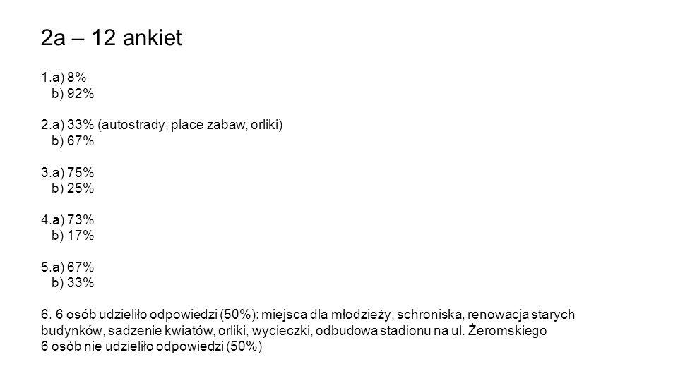 2a – 12 ankiet 1.a) 8% b) 92% 2.a) 33% (autostrady, place zabaw, orliki) b) 67% 3.a) 75% b) 25% 4.a) 73% b) 17% 5.a) 67% b) 33% 6. 6 osób udzieliło od