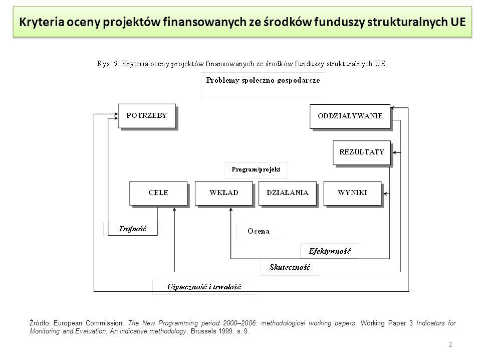 Kryteria oceny projektów finansowanych ze środków funduszy strukturalnych UE Źródło: European Commission, The New Programming period 2000–2006: method