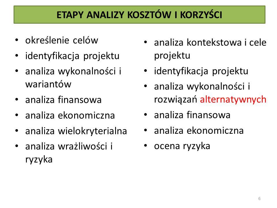 ETAPY ANALIZY KOSZTÓW I KORZYŚCI określenie celów identyfikacja projektu analiza wykonalności i wariantów analiza finansowa analiza ekonomiczna analiz