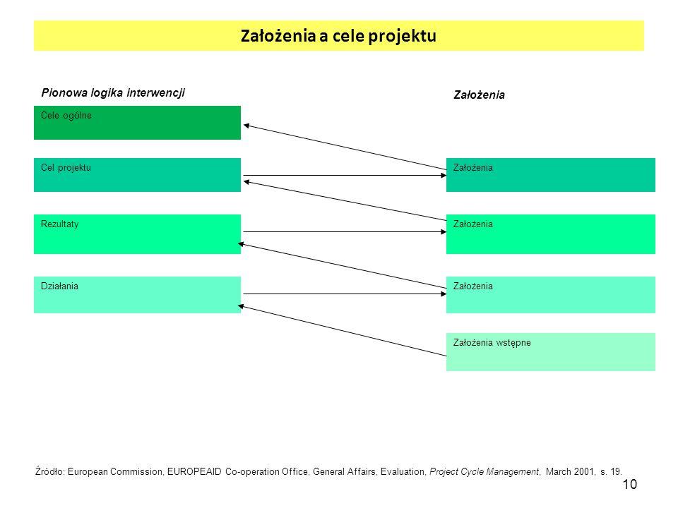 10 Założenia a cele projektu Pionowa logika interwencji Założenia Cele ogólne Cel projektuZałożenia RezultatyZałożenia DziałaniaZałożenia Założenia ws
