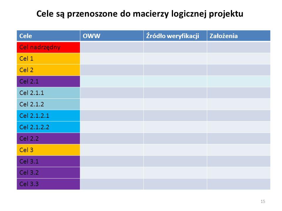 Cele są przenoszone do macierzy logicznej projektu CeleOWWŹródło weryfikacjiZałożenia Cel nadrzędny Cel 1 Cel 2 Cel 2.1 Cel 2.1.1 Cel 2.1.2 Cel 2.1.2.1 Cel 2.1.2.2 Cel 2.2 Cel 3 Cel 3.1 Cel 3.2 Cel 3.3 15