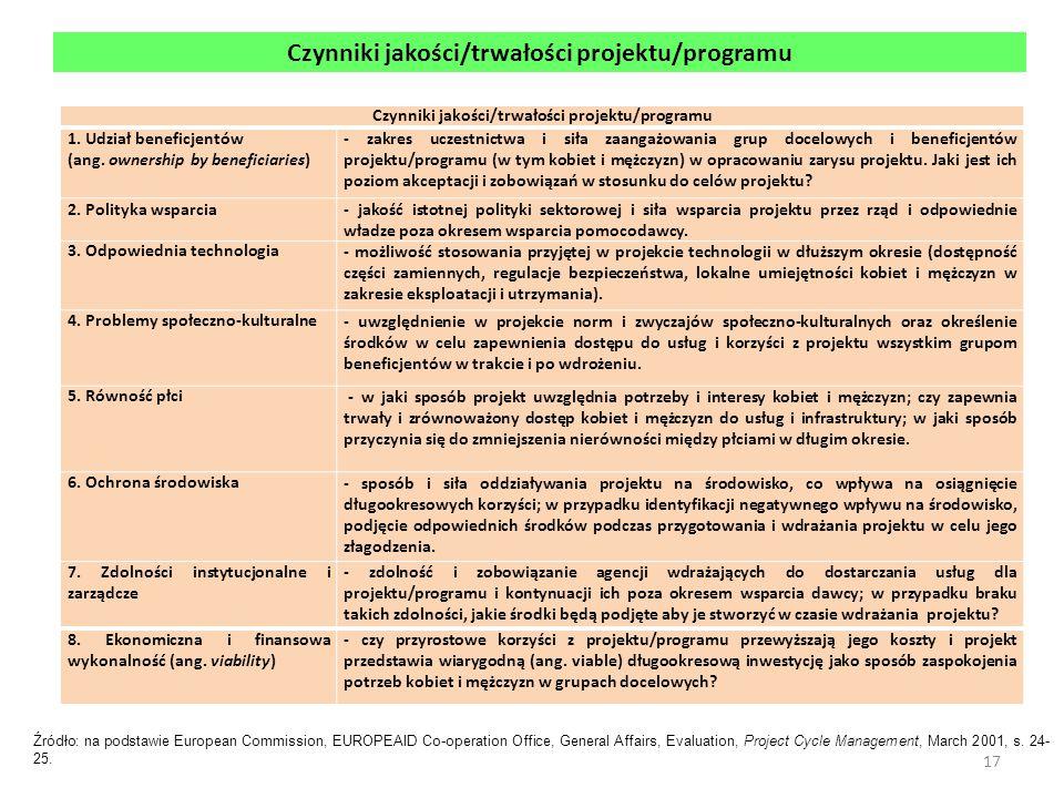 Czynniki jakości/trwałości projektu/programu 1. Udział beneficjentów (ang. ownership by beneficiaries) - zakres uczestnictwa i siła zaangażowania grup