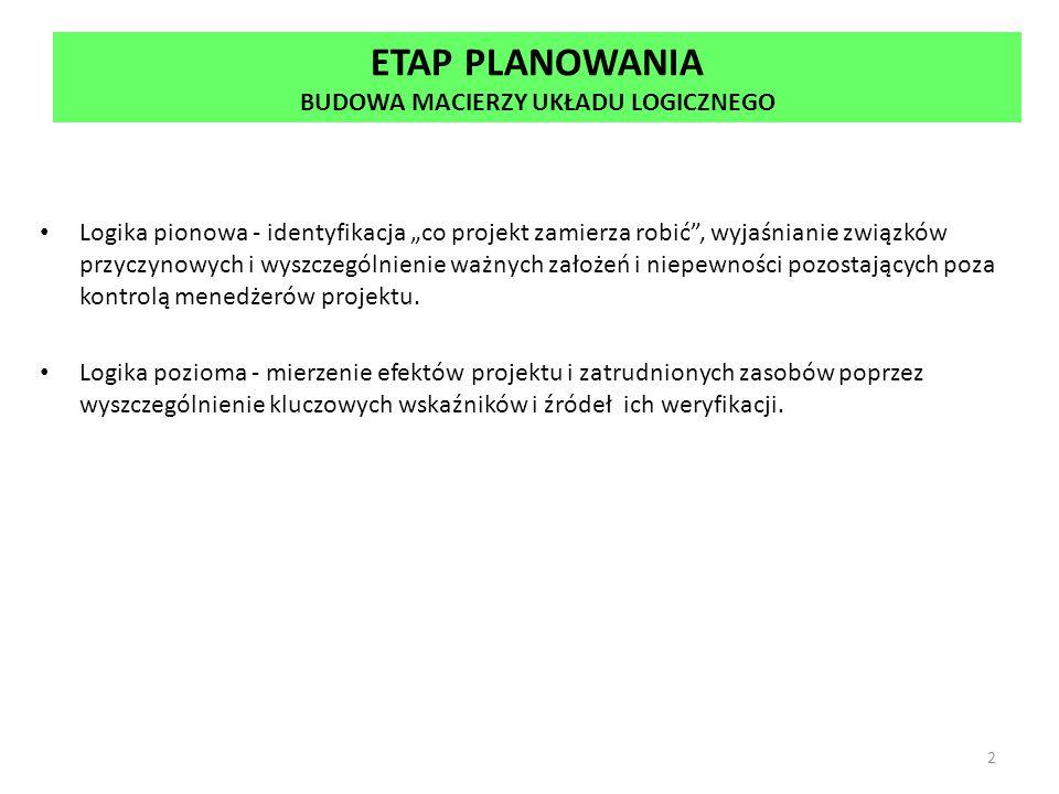 SPIS TREŚCI STUDIUM WYKONALNOŚCI (8) A.8.Analiza finansowa 8.1.