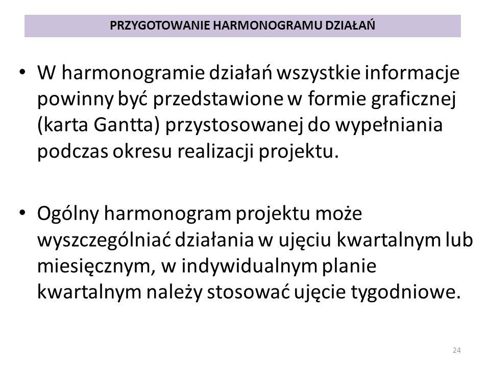 PRZYGOTOWANIE HARMONOGRAMU DZIAŁAŃ W harmonogramie działań wszystkie informacje powinny być przedstawione w formie graficznej (karta Gantta) przystosowanej do wypełniania podczas okresu realizacji projektu.